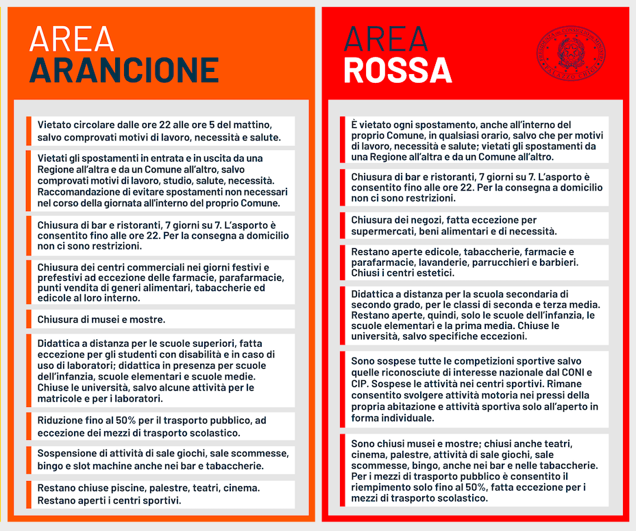 Area Rossa vs Area Arancione